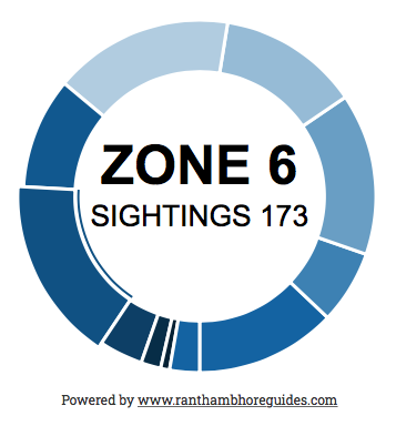 Tiger sighting report per zone in Ranthambore